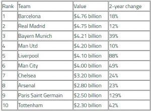 Tin bóng đá 13/4: Barca giá trị nhất thế giới