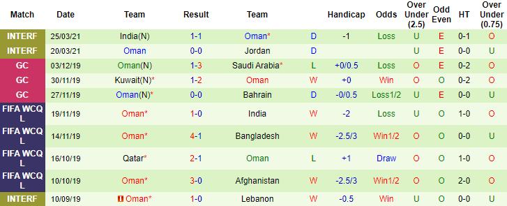 Dự đoán soi kèo Thái Lan vs Oman1