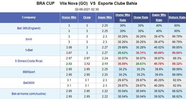 Tỷ lệ kèo bóng đá giữa Vila Nova vs Bahia
